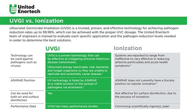 UVGI vs Ionization